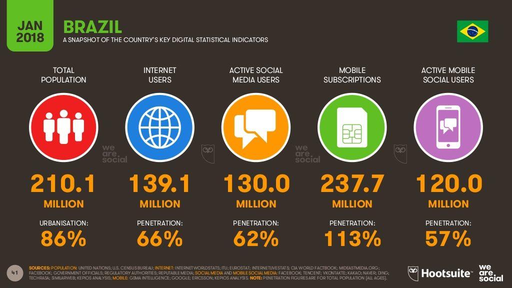 Brasil-relatórios-uso-da-internet-em-2018